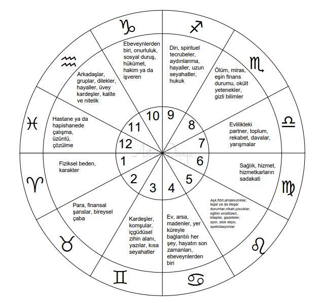Astrolojide Evlerin Anlamları