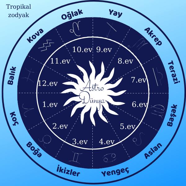 Astrolojide Evler Nedir