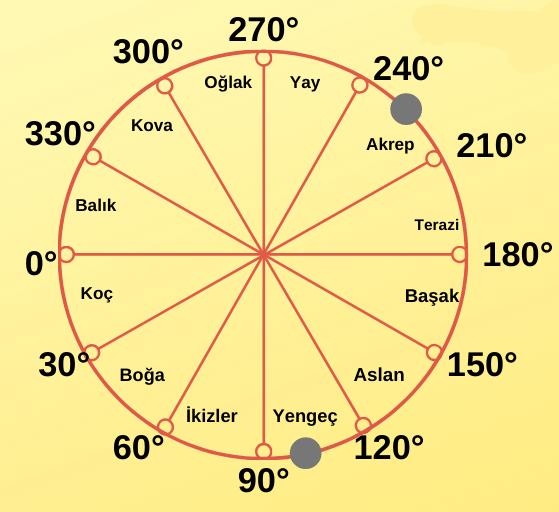 Astrolojide Orta Noktalar Hesaplama