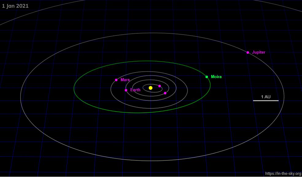 moira asteroidi astroloji karma kader