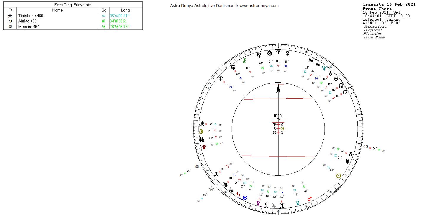 Tisiphone Alekto Megaira Asteroidleri Astroloji İntikam