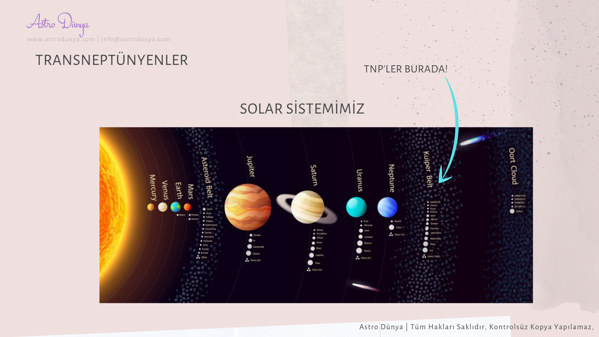 Uranyen Astroloji Transneptünyenler Hipotetik Noktalar