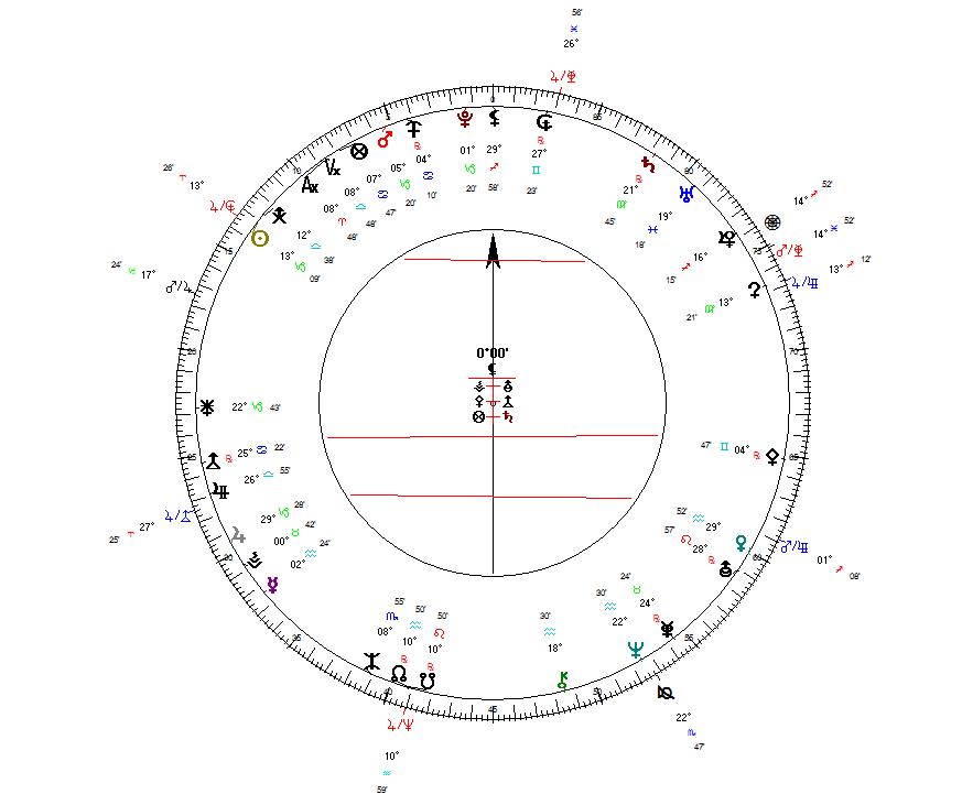 Astrolojide Bitcoin