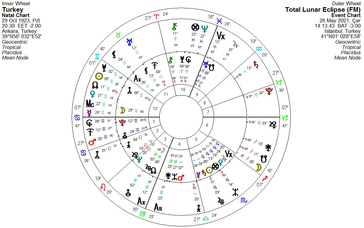 26 Mayıs Ay Yay Tutulması Türkiye