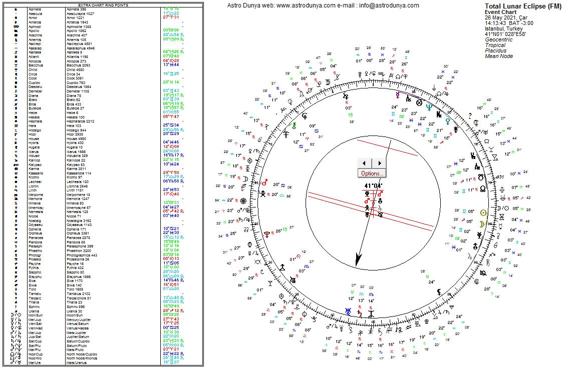 26 mayıs yay burcunda ay tutulması uranyen astroloji