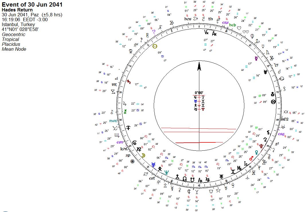 Uranyen Astrolojide Hades nedir