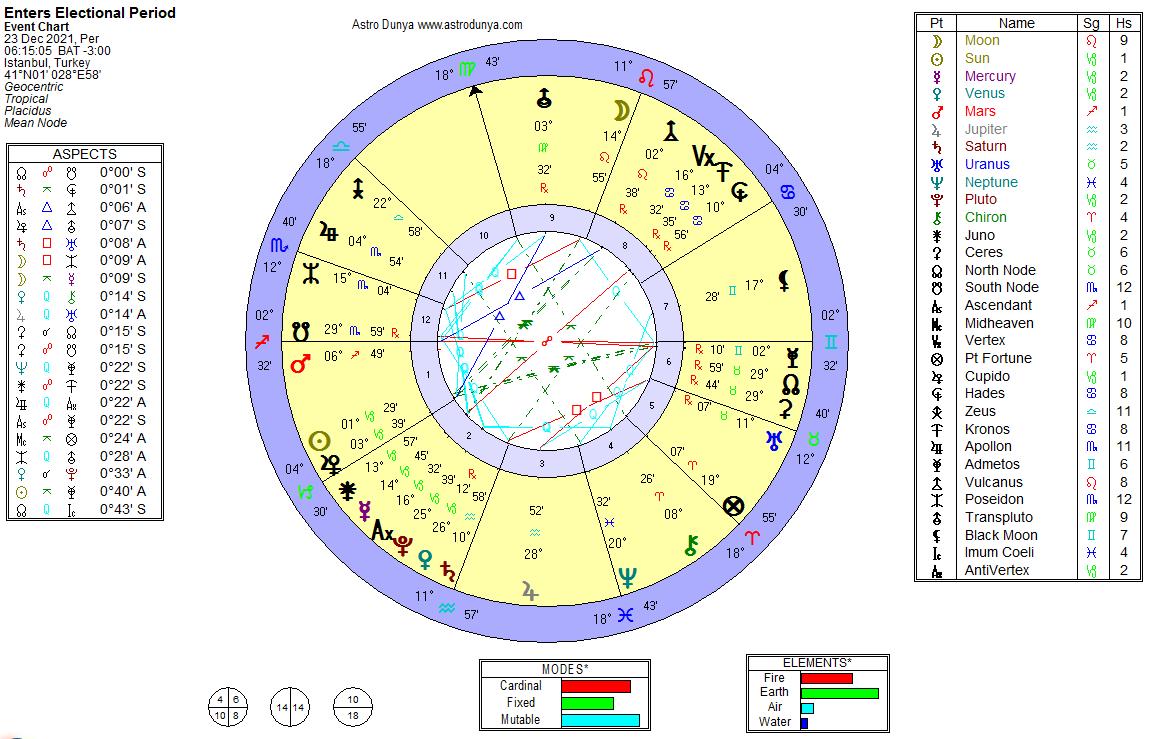 23 Aralık 2021 Kuzey Ay Düğümü Boğa Geçişi Haritası